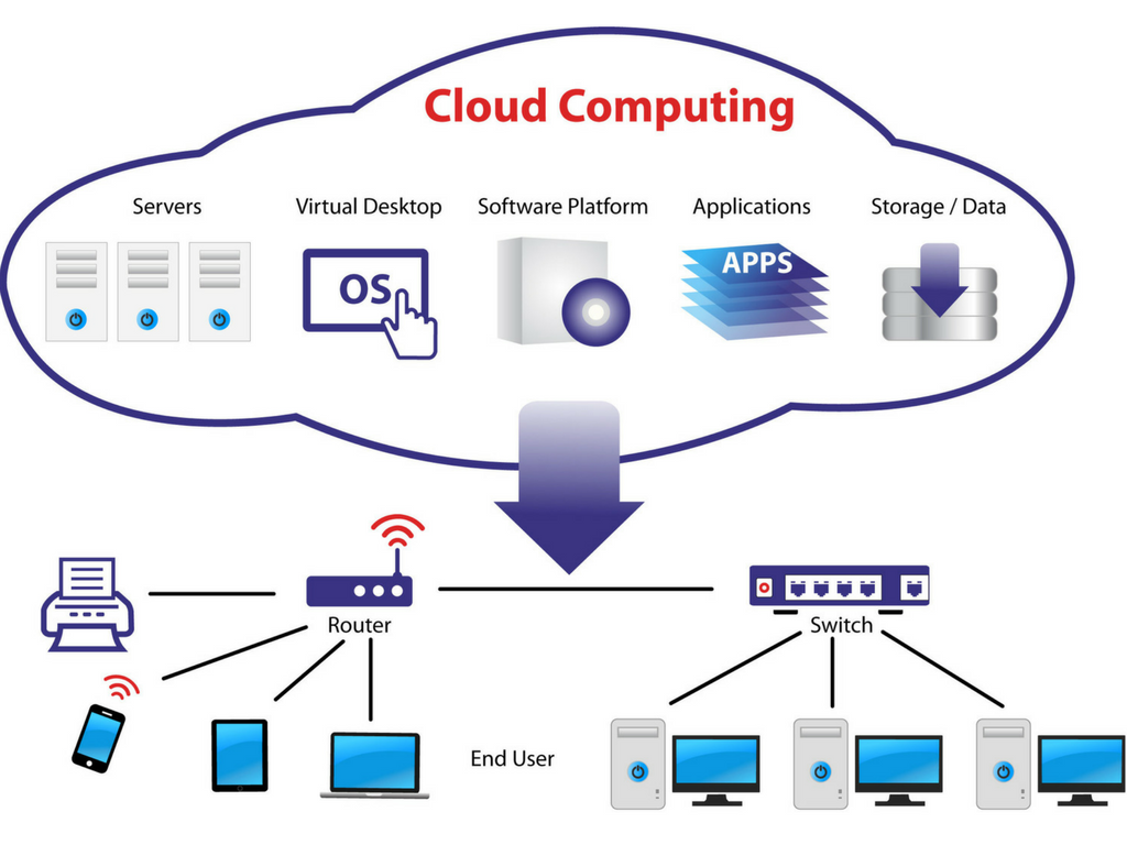 Cloud Computing - IT Infrastructure - kiote services